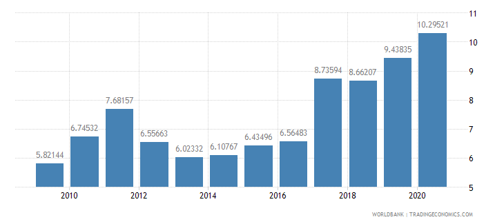 nicaragua total debt service percent of gni wb data