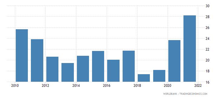 nicaragua total reserves percent of total external debt wb data