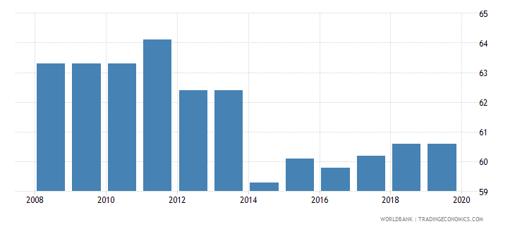 nicaragua total tax rate percent of profit wb data