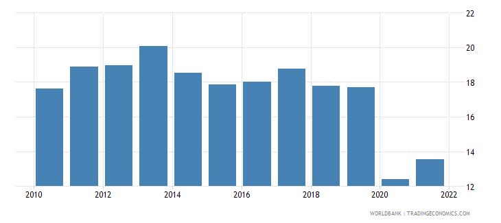 nicaragua trade in services percent of gdp wb data