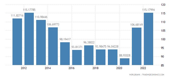 nicaragua trade percent of gdp wb data