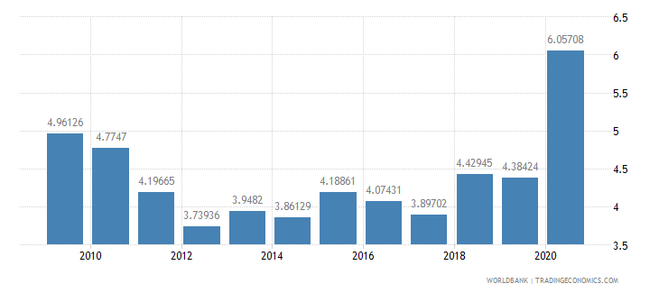 nicaragua transport services percent of service exports bop wb data