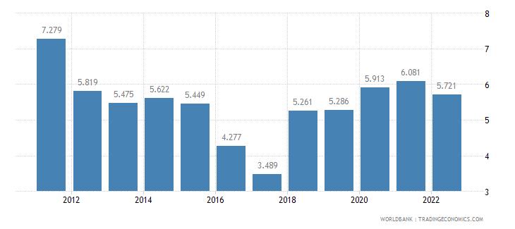 nicaragua unemployment female percent of female labor force wb data