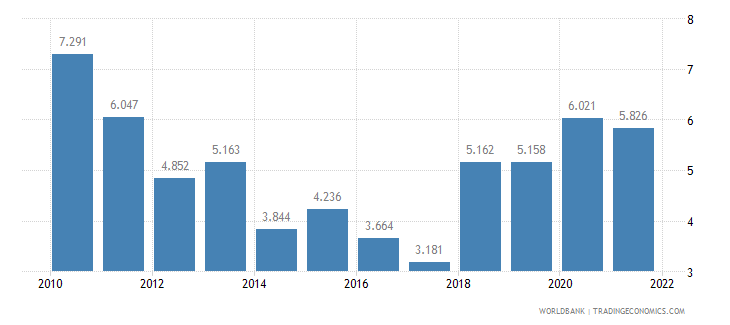 nicaragua unemployment male percent of male labor force wb data
