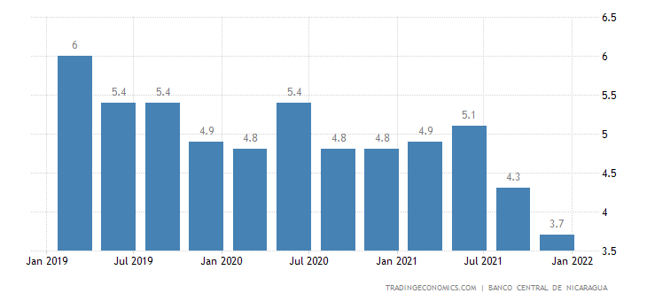 Nicaragua Unemployment Rate