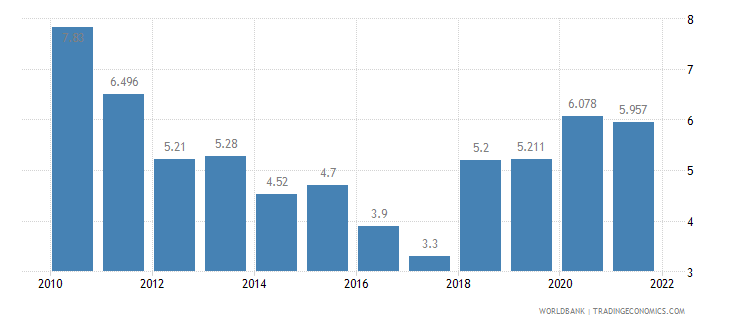 nicaragua unemployment total percent of total labor force wb data