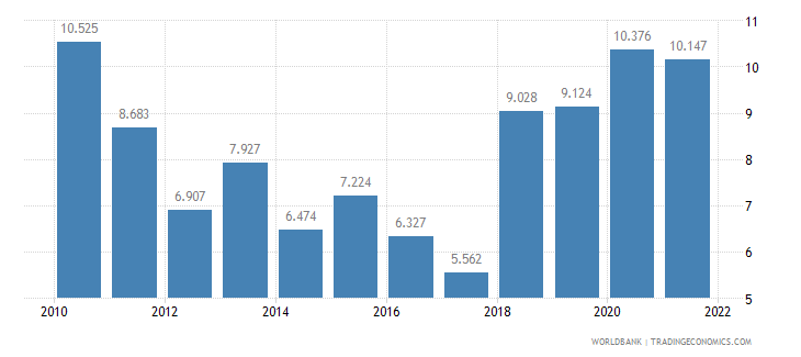 nicaragua unemployment youth male percent of male labor force ages 15 24 wb data