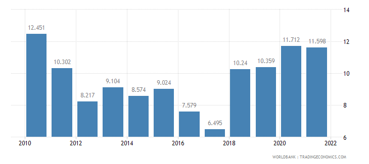 nicaragua unemployment youth total percent of total labor force ages 15 24 wb data