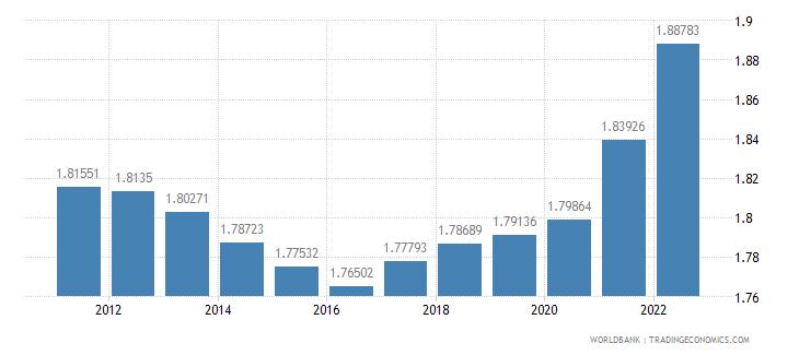 nicaragua urban population growth annual percent wb data