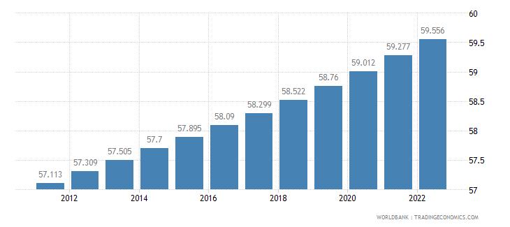 nicaragua urban population percent of total wb data