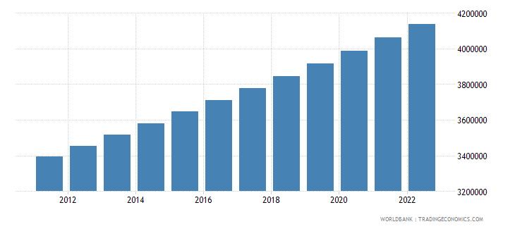 nicaragua urban population wb data
