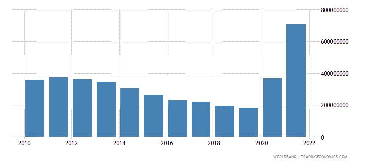 nicaragua use of imf credit dod us dollar wb data