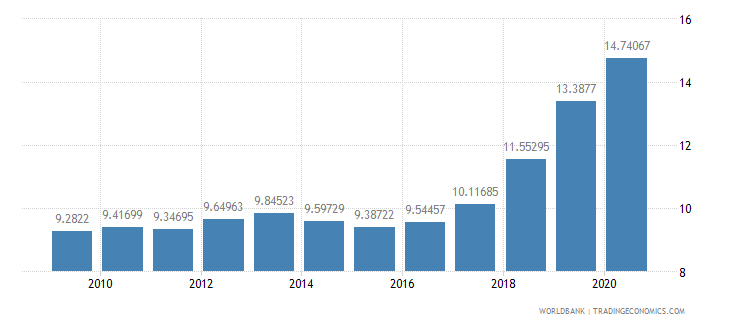 nicaragua workers remittances and compensation of employees received percent of gdp wb data