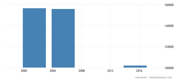 nicaragua youth illiterate population 15 24 years both sexes number wb data