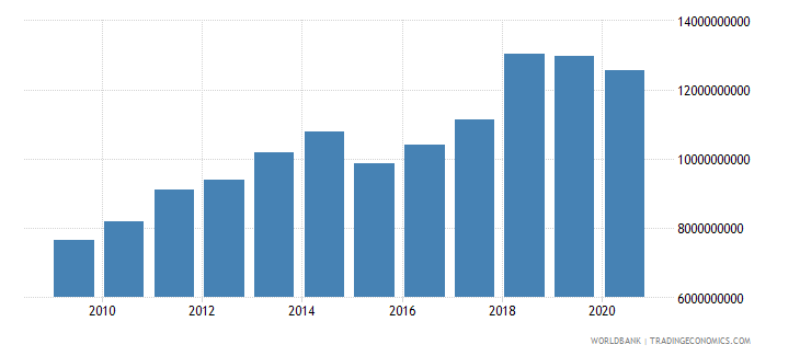 niger adjusted net national income us dollar wb data