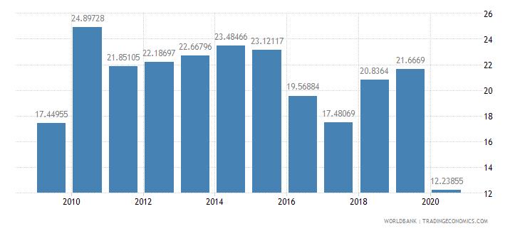 niger adjusted net savings excluding particulate emission damage percent of gni wb data