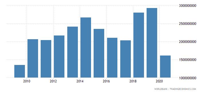 niger adjusted net savings excluding particulate emission damage us dollar wb data