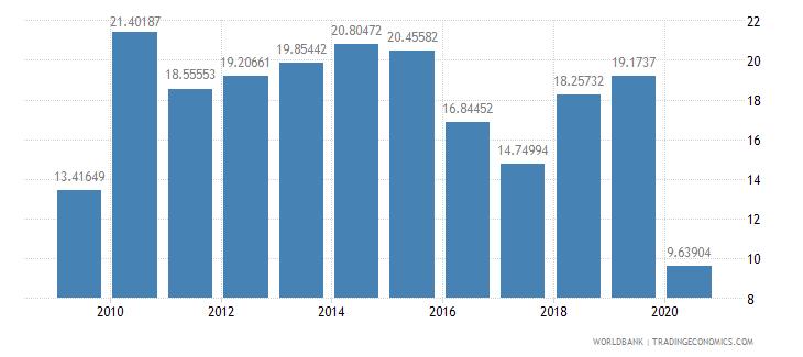 niger adjusted net savings including particulate emission damage percent of gni wb data