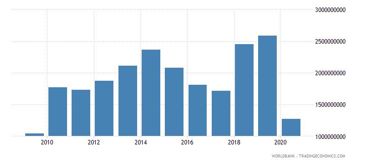 niger adjusted net savings including particulate emission damage us dollar wb data