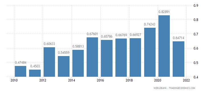 niger adjusted savings carbon dioxide damage percent of gni wb data