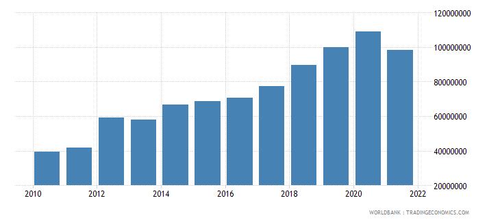 niger adjusted savings carbon dioxide damage us dollar wb data