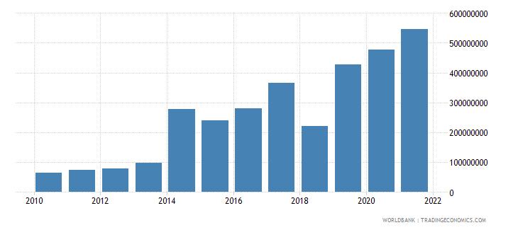 niger adjusted savings consumption of fixed capital us dollar wb data