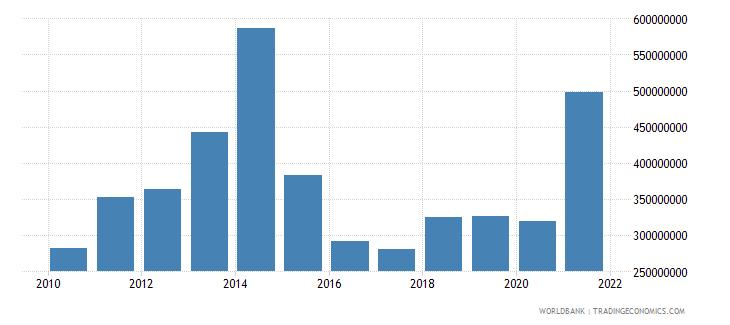 niger adjusted savings education expenditure us dollar wb data