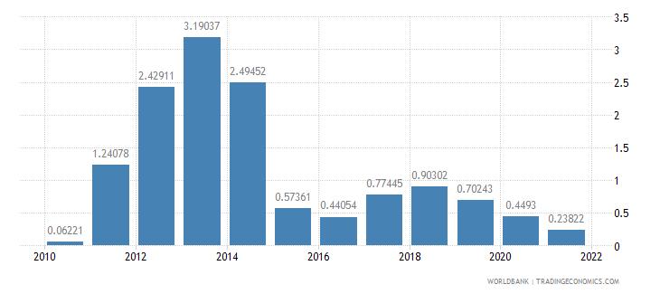 niger adjusted savings energy depletion percent of gni wb data