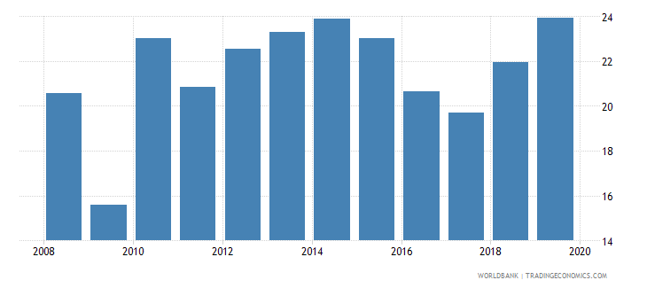 niger adjusted savings gross savings percent of gni wb data