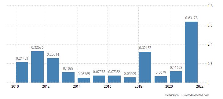niger adjusted savings mineral depletion percent of gni wb data