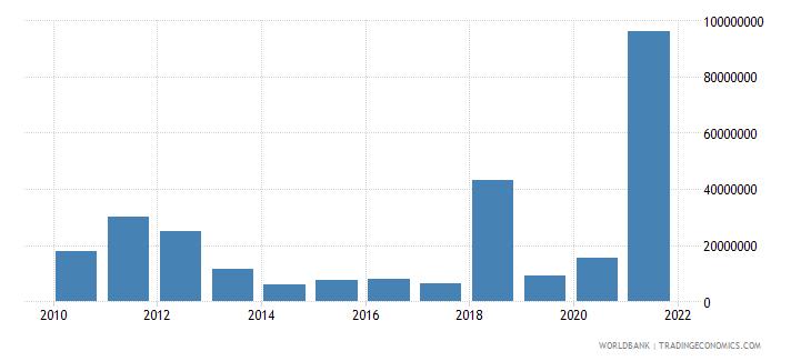 niger adjusted savings mineral depletion us dollar wb data