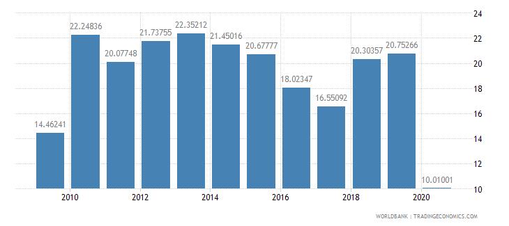 niger adjusted savings net national savings percent of gni wb data