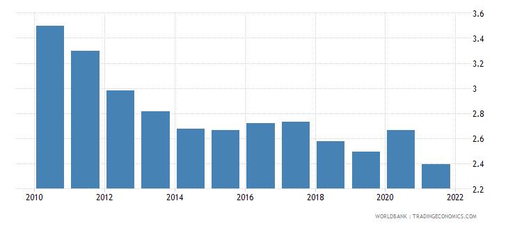 niger adjusted savings particulate emission damage percent of gni wb data