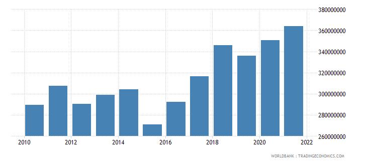 niger adjusted savings particulate emission damage us dollar wb data
