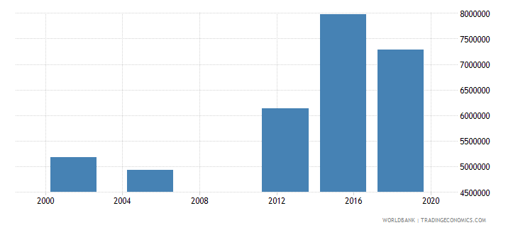 niger adult illiterate population 15 years both sexes number wb data