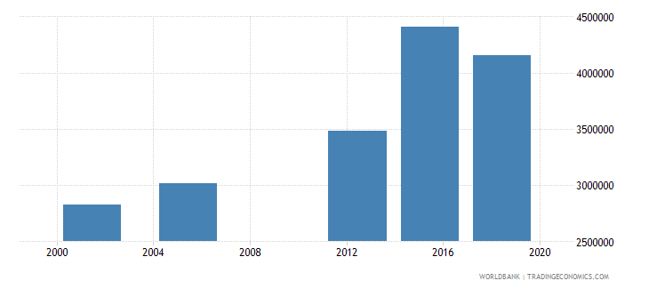niger adult illiterate population 15 years female number wb data