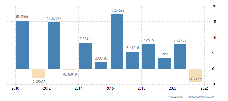 niger agriculture value added annual percent growth wb data