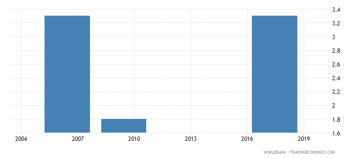 niger average number of times firms spent in meetings with tax officials wb data
