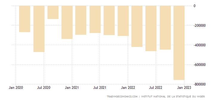 Niger Balance of Trade