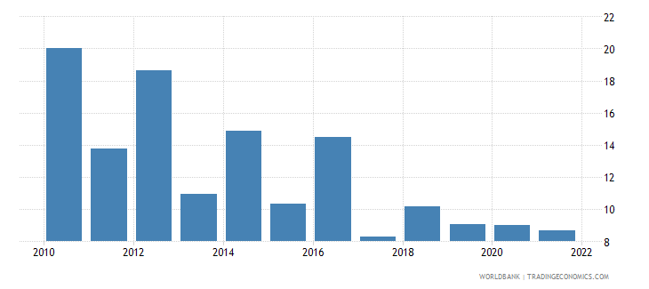 niger bank liquid reserves to bank assets ratio percent wb data