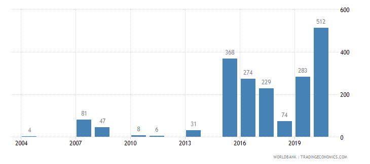niger battle related deaths number of people wb data