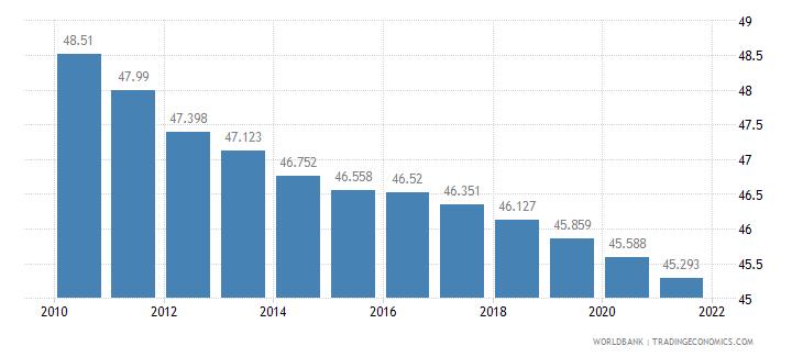 niger birth rate crude per 1 000 people wb data