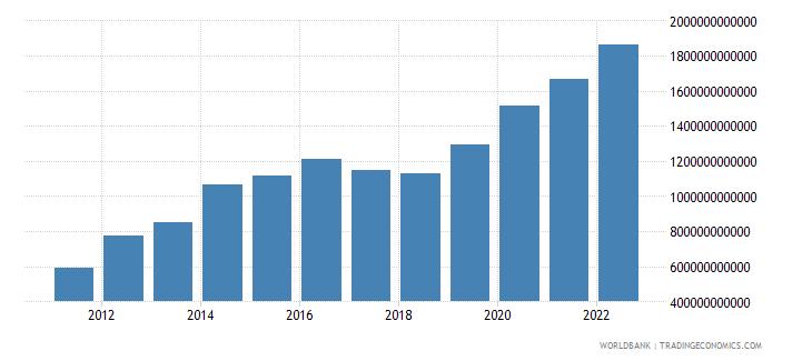 niger broad money current lcu wb data