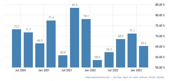 Niger Capacity Utilization