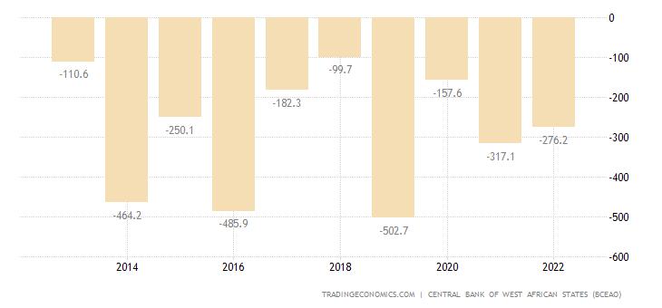 Niger Capital Flows