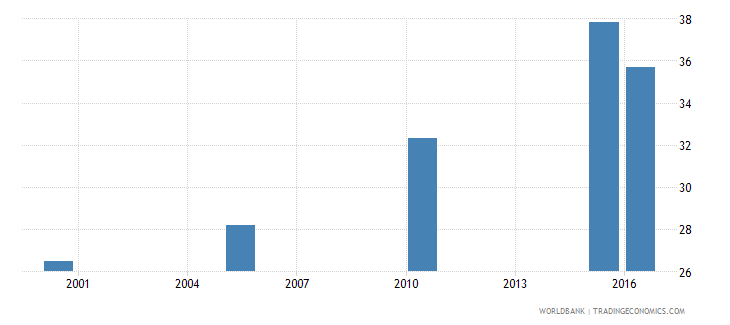 niger cause of death by injury ages 15 34 male percent relevant age wb data