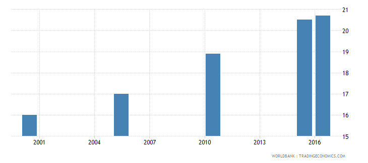niger cause of death by non communicable diseases ages 15 34 female percent relevant age wb data