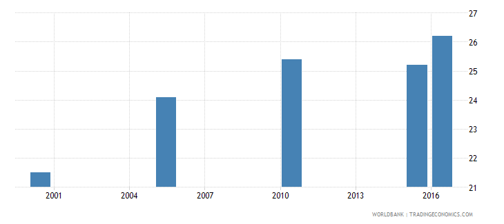 niger cause of death by non communicable diseases ages 15 34 male percent relevant age wb data