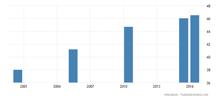 niger cause of death by non communicable diseases ages 35 59 male percent relevant age wb data