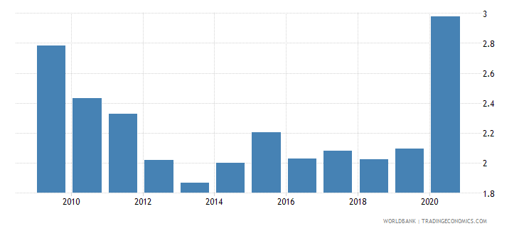 niger central bank assets to gdp percent wb data